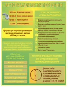 Стенд Артериальная гипертония 60х40 1500 руб