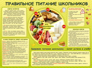 """Стенд """"Питание школьников"""" 100х75 4100 руб"""